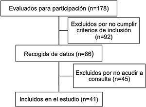 Diagrama de flujo de pacientes.