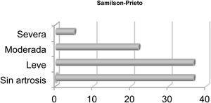 Estudio descriptivo de la artrosis según la clasificación de Samilson-Prieto.