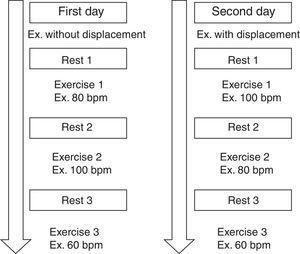 Protocol for the exercise sessions.