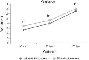 Ventilation (Ve) behavior at different cadences (60, 80 and 100bpm) and different execution forms (with and without displacement). Different letters represent statistically significant difference between cadences for both execution forms (p≤0.05). *represents statistically significant difference between execution forms (p≤0.05).