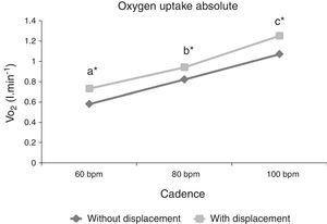 Absolute oxygen uptake (VO2) behavior at different cadences (60, 80 and 100bpm) and different execution forms (with and without displacement). Different letters represent statistically significant difference between cadences for both execution forms (p≤0.05). *represents statistically significant difference between execution forms (p≤0.05).