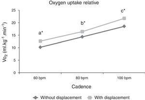 Relative oxygen uptake (VO2) behavior at different cadences (60, 80 and 100bpm) and different execution forms (with and without displacement). Different letters represent statistically significant difference between cadences for both execution forms (p≤0.05). *represents statistically significant difference between execution forms (p≤0.05).