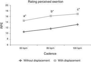 Rating perceived of exertion (RPE) behavior at different cadences (60, 80 and 100bpm) and different execution forms (with and without displacement). Different letters represent statistically significant difference between cadences for both execution forms (p≤0.05). *represents statistically significant difference between execution forms (p≤0.05).