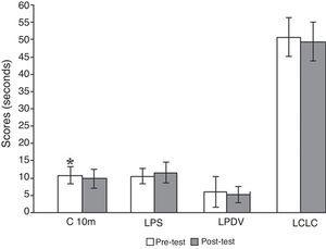 Mean scores for the control group on the GDLAM protocol. C10m=10-meter walk; LPS=getting up from a sitting position; LPDV=getting up from the prone position; LCLC=getting up from a chair and moving around the house. *Significantly different in the post-test (p<0.05).