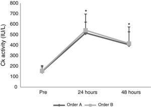 Plasma CK concentrations order A and order B at before, 24h and 48h post exercise. Values are mean±SD.* Significance difference to before test.