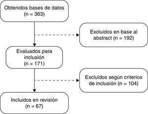 Estudios obtenidos en bases de datos evaluados para la inclusión.