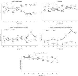 Mean values of health-related physical fitness components in adolescents according to sex and age. São Bonifácio, Brazil, 2010. Same letters do not differ statistically between ages within the same sex (p>0.05) and different letters differ statistically between ages within the same sex (p<0.05). *p<0.05: differences between ages within the same sex for the Kruskal–Wallis test. Two-way ANOVA and Bonferroni post hoc tests for percent body fat and flexibility. Kruskal–Wallis and Mann–Whitney tests for curl-ups, pull-ups and shuttle run.