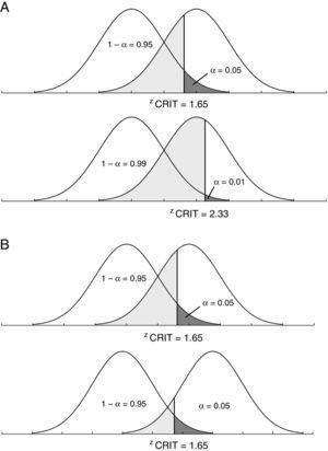 A. Representação gráfica ilustrando a relação entre valores de (α) e (β). B. Representação gráfica que ilustra a relação entre as probabilidades para os erros tipo I e tipo IIquando a magnitude dos efeitos (effect size) é alterada.