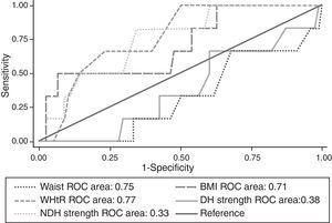 ROC curves for the anthropometric indicators and functional tests as predictors of dementia. Abbreviations: BMI, body mass index; DH strength, dominant hand palmar pinch strength; NDH strength, nondominant hand palmar pinch strength; ROC, receiver operating characteristic; WHtR, waist-to-height ratio.
