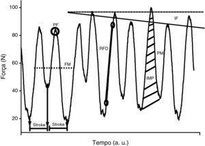 Representação esquemática das variáveis propulsivas analisadas na curva força‐tempo durante as remadas na canoagem. FM: força média; FR: frequência de remada; IF: índice de fadiga; IMP: impulso; PF: pico de força; PM: potência Média.