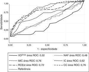Curva ROC dos indicadores antropométricos e de aptidão cardiorrespiratória como preditores da HA. VO2máx: consumo de oxigênio máximo; NAF: nível de atividade física, CC: circunferência da cintura; IMC: índice de massa corporal; IC: índice de conicidade; RCEst: relação cintura/ estatura; HA: hipertensão arterial.