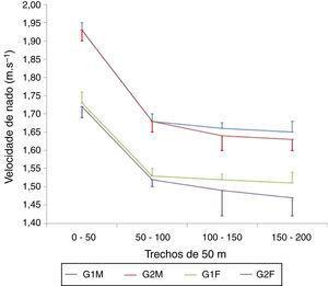 Velocidade de nado a cada trecho de 50m, n=32 (8 por grupo).