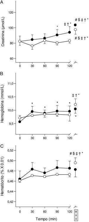 Concentrações de creatinina, hemoglobina e hematócrito durante o protocolo. Atletas se exercitaram por 2 horas seguidas por um novo teste incremental máximo (TIMn) para levá‐los à exaustão (MAX) (grupo G2%, •) (grupo G3%, ○). Valores são médias e erros padrão. (A) Creatinina – valores de repouso: G2% 82.3±6.8μmol/L e G3% 82.3±5.1μmol/L; (B) hemoglobina – valores de repouso: G2% 9.5±0.2mmol/L e G3%: 9.7±0.0mmol/L; (C) hematócrito – valores de repouso: G2% 0.4±0.0%x0.01 e G3% 0.4±0.0%x0.01. *: valores de médias que foram diferentes significativamente de 0min dentro do grupo. †: valores de médias que foram diferentes significativamente de 30min dentro do grupo (p<0.05). ‡: valores de médias que foram diferentes significativamente de 60min dentro do grupo (p<0.05). $: valores de médias que foram diferentes significativamente de 90min dentro do grupo (p<0.05). #: valores de médias que foram diferentes significativamente de 120min dentro do grupo (p<0.05).