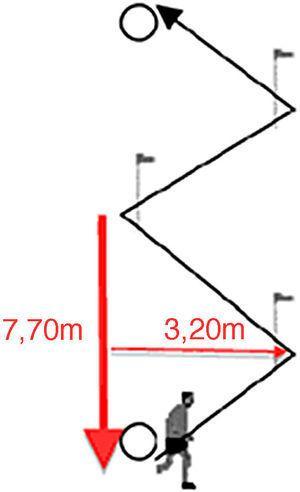 Diagrama do percurso realizado no teste de agilidade, proposto por Little et al. (2005). Cada reta é de 5m e cada ângulo formado na bandeira é de 100°.