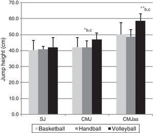 Comparison of jump tests among the three sports. *p≤0.05; **p≤0.01; a: basketball vs. handball; b: basketball vs. volleyball; c: handball vs. volleyball.