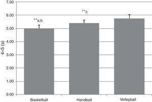 Comparison of 4m×5m agility tests among the three sports. *p≤0.05; **p≤0.01; a: basketball vs. handball; b: basketball vs. volleyball; c: handball vs. volleyball.