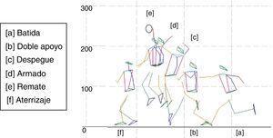 Diagrama de alambres generado por el sistema con indicación de los diferentes eventos analizados.