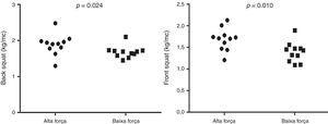 Comparação das cargas relativas do back squat e front squat, entre os grupos apresentados pela média e desvio padrão. DP: desvio padrão; kg/mc:força relativa.
