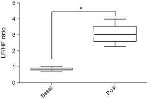 Media de los valores del cociente LF/HF tomados de forma basal e inmediatamente postentrenamiento durante una semana de alto volumen de entrenamiento ∼600km. Nota: *Diferencia significativa p<0.05.
