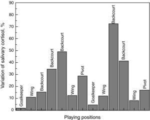 Variation of salivary cortisol before and after handball match of players by playing positions.