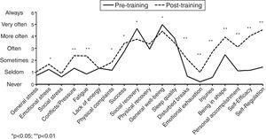 The pre-training and post-training RESTQ scales.