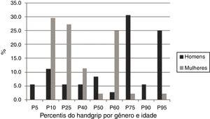 Classificação do nível de força de preensão manual de acordo com sexo e idade.