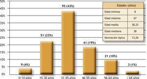Distribución de los pacientes según la edad.