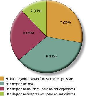 Distribución de los pacientes según pudieran o no dejar el tratamiento con antidepresivos y ansiolíticos. Un total de 25 pacientes tomaban ansiolíticos y antidepresivos.