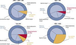 Cambios inducidos por las 4 combinaciones principales de tratamiento en los días 30 y 60, con respecto al basal, mediante la escala CGI-C (escala de impresión clínica global de cambio). BZD: benzodiacepinas; ISRS: inhibidores selectivos de la recaptación de serotonina; MH: medicamento homeopático.