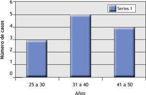 Gráfico de distribución por edades (varones).