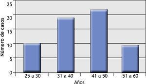 Gráfico de distribución por edades (mujeres).
