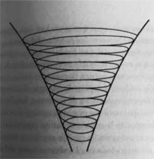 La espiral del conocimiento y los límites de este.