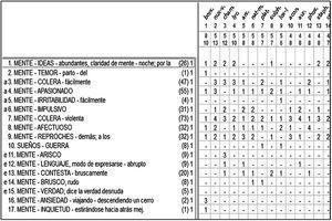 Repertorización 1. Totalidad sintomática característica.