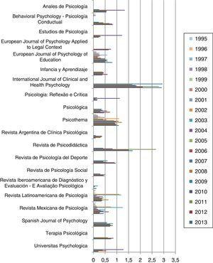Evolución del factor de impacto de las revistas de Psicología analizadas en el Journal Citation Reports (JCR) desde 1995 hasta 2013.