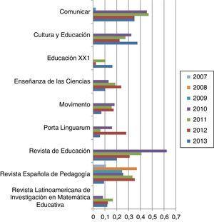 Evolución del factor de impacto de las revistas iberoamericanas de Educación analizadas en el Journal Citation Reports (JCR) desde 1995 hasta 2013. Nota. No hay revistas iberoamericanas de Educación indexadas en el intervalo 1995-2006.
