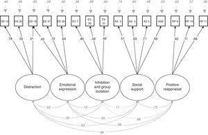 Communal coping strategies – Confirmatory Factor Analysis.