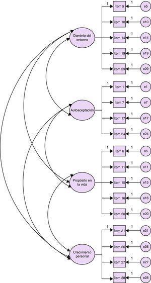 Modelo 2 (modelo de 4 factores de primer nivel correspondientes a las dimensiones dominio del entorno, autoaceptación, propósito en la vida y crecimiento personal).