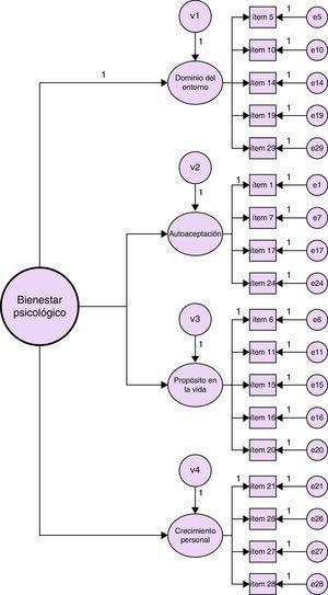 Modelo 3 (modelo de 4 factores de primer nivel correspondientes a las dimensiones dominio del entorno, autoaceptación, propósito en la vida y crecimiento personal, con un factor general de segundo nivel [bienestar psicológico]).