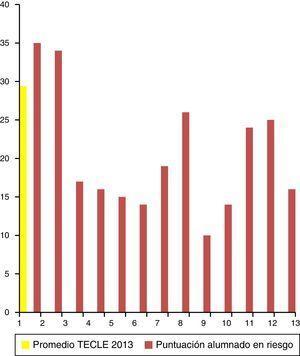 Promedio en eficiencia lectora (TECLE) y puntuación de cada alumno del grupo de riesgo (2013).
