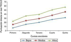 Patrón de desarrollo evolutivo de 2011 a 2015 de los tres grupos lectores identificados en junio de 2011. Test Colectivo de Eficacia Lectora (TECLE).