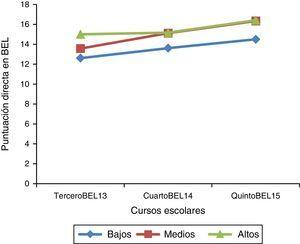 Patrón lector de los 3 grupos identificados en las pruebas de comprensión de la Batería de Evaluación de la Lectura en 2013, 2014 y 2015.