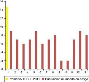 Promedio en eficiencia lectora (TECLE) y puntuación de cada alumno del grupo de riesgo (2011).