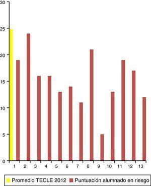 Promedio en eficiencia lectora (TECLE) y puntuación de cada alumno del grupo de riesgo (2012).