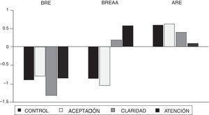 Representación gráfica de los tres perfiles emocionales identificados por el análisis clúster.