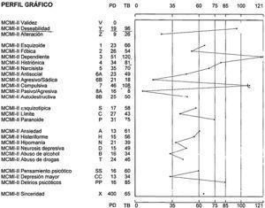 Inventario clínico multiaxial de Millon II.