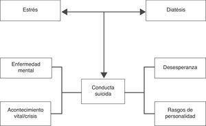 Modelo estrés-diátesis para la conducta suicida (Adaptado de Mann, 2003).