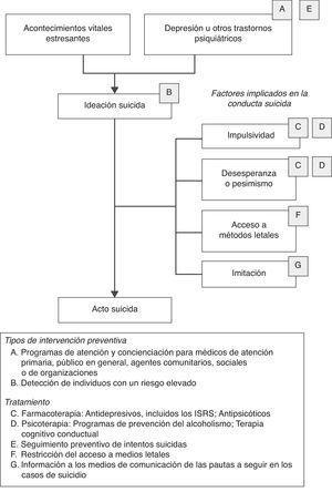 Objetivos de la prevención del suicidio (Mann, 2005).