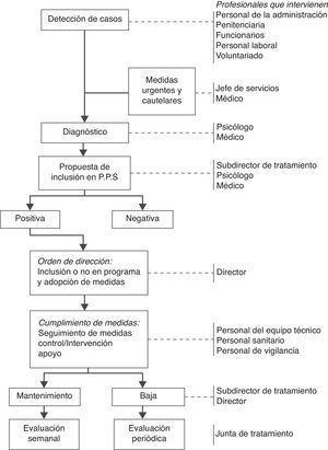 Programa de prevención del suicidio en instituciones penitenciarias (Dirección general de instituciones penitenciarias, 2005).