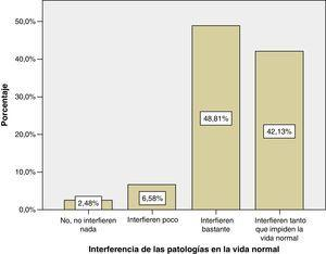 Interferencia de las patologías con la vida normal percibida por los encuestados.