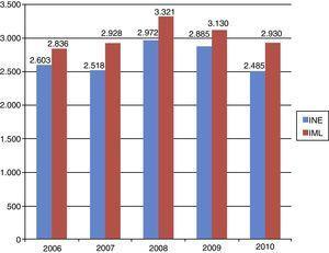 Número total de suicidios registrados por el INE y por los IML ocurridos en la zona estudiada por años. IML: Instituto de Medicina Legal (se incluyen el Instituto Anatómico Forense de Madrid, Ceuta y Melilla); INE: Instituto Nacional de Estadística.